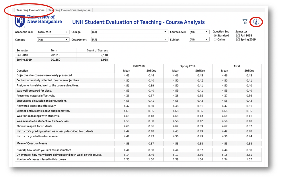Image of Teaching evaluations dashboard