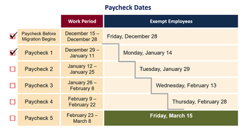 Payroll Cycle Migration Paycheck Dates